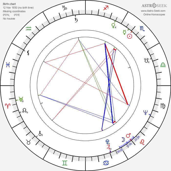 Romuald Drobaczynski - Astrology Natal Birth Chart
