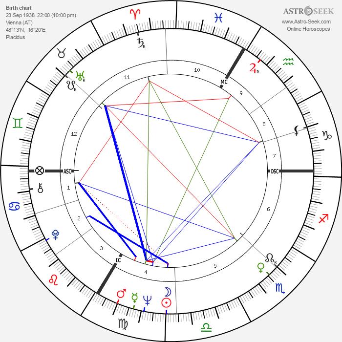 Romy Schneider - Astrology Natal Birth Chart