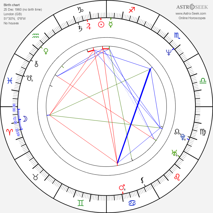 Ron Bottitta - Astrology Natal Birth Chart