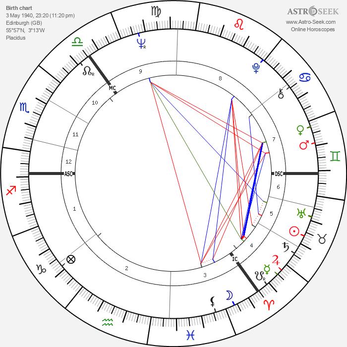 Ron Brown - Astrology Natal Birth Chart
