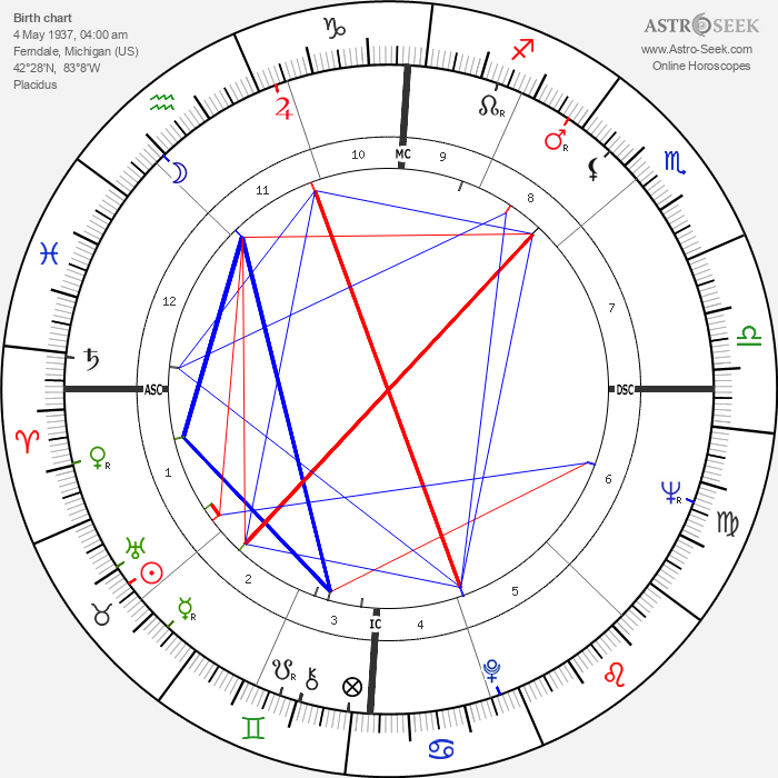 Ron Carter - Astrology Natal Birth Chart
