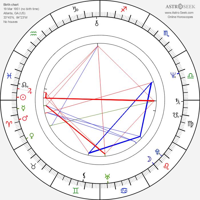 Ron Clinton Smith - Astrology Natal Birth Chart