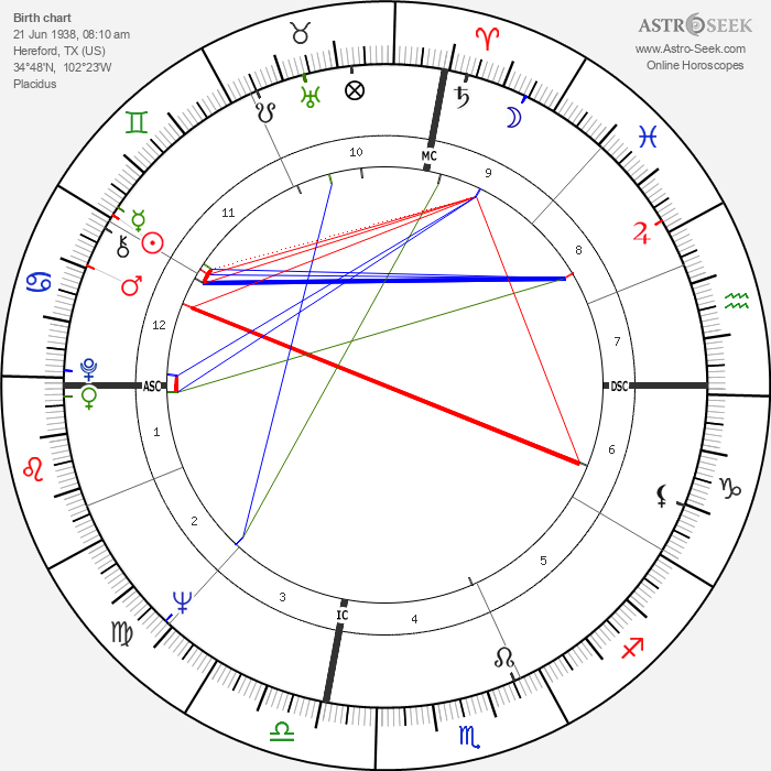 Ron Ely - Astrology Natal Birth Chart