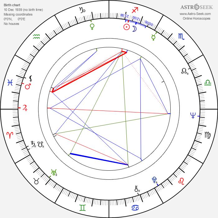 Ron Frazier - Astrology Natal Birth Chart
