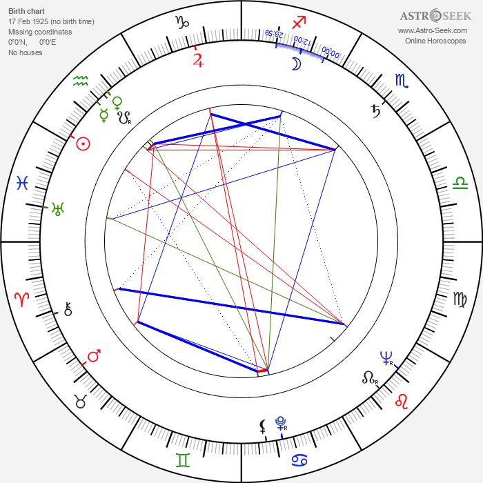 Ron Goodwin - Astrology Natal Birth Chart