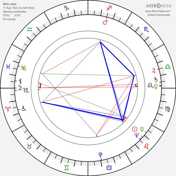 Ron Grainer - Astrology Natal Birth Chart