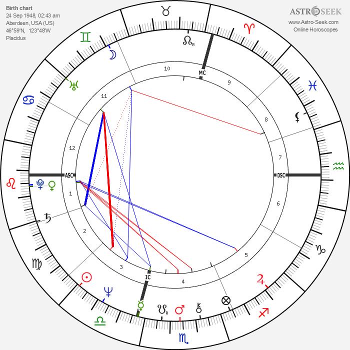 Ron Hale - Astrology Natal Birth Chart