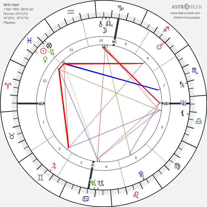 Ron Howard - Astrology Natal Birth Chart