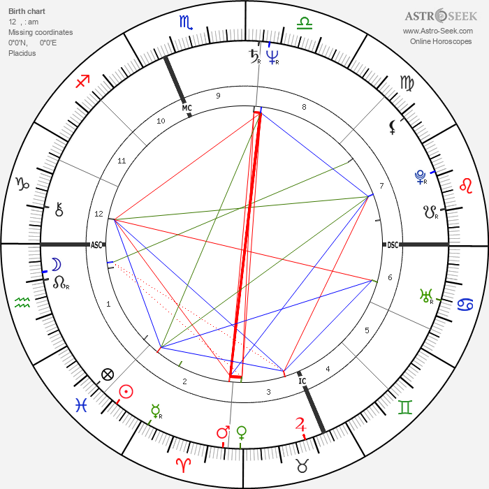 Ron Jeremy - Astrology Natal Birth Chart