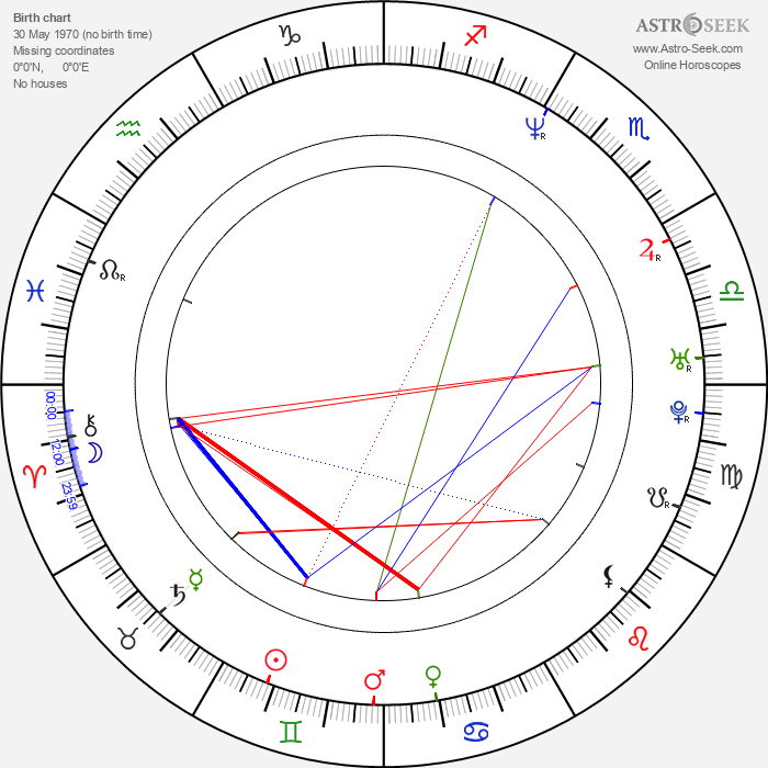Ron Kennell - Astrology Natal Birth Chart