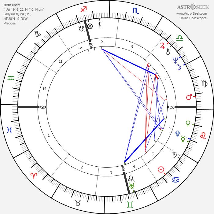 Ron Kovic - Astrology Natal Birth Chart