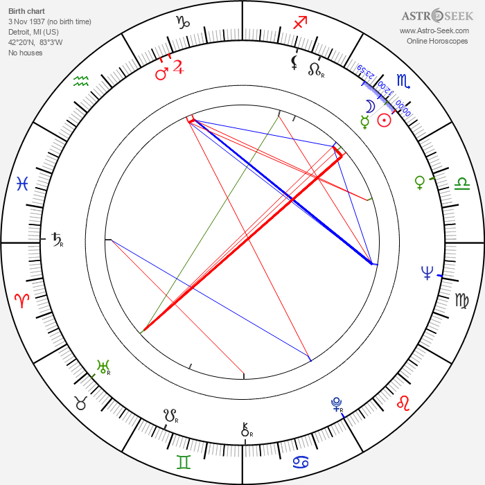 Ron Leath - Astrology Natal Birth Chart