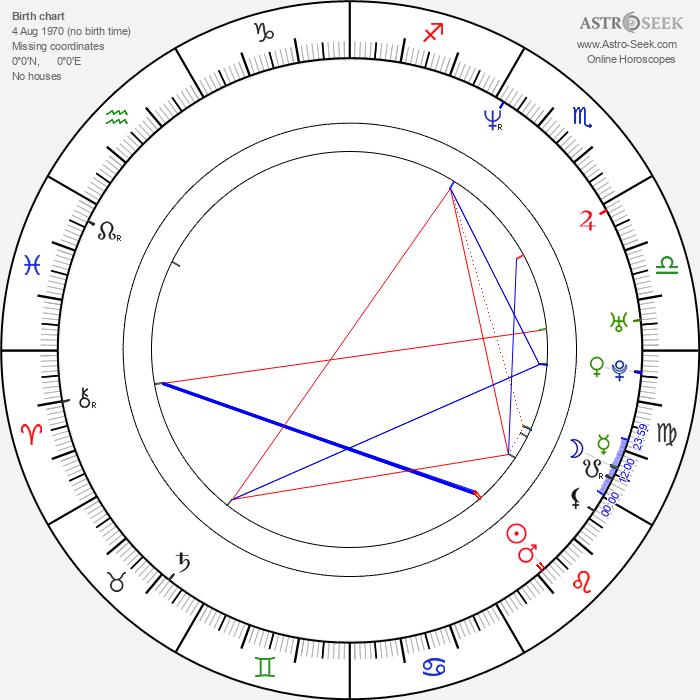 Ron Lester - Astrology Natal Birth Chart