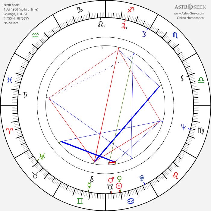 Ron Masak - Astrology Natal Birth Chart