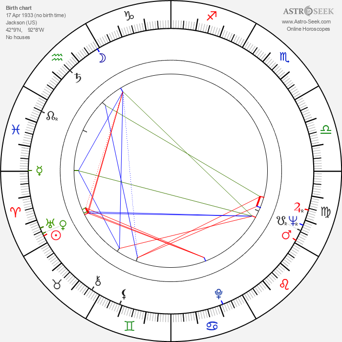 Ron Miller - Astrology Natal Birth Chart