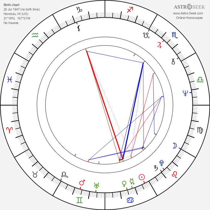 Ron Nakahara - Astrology Natal Birth Chart
