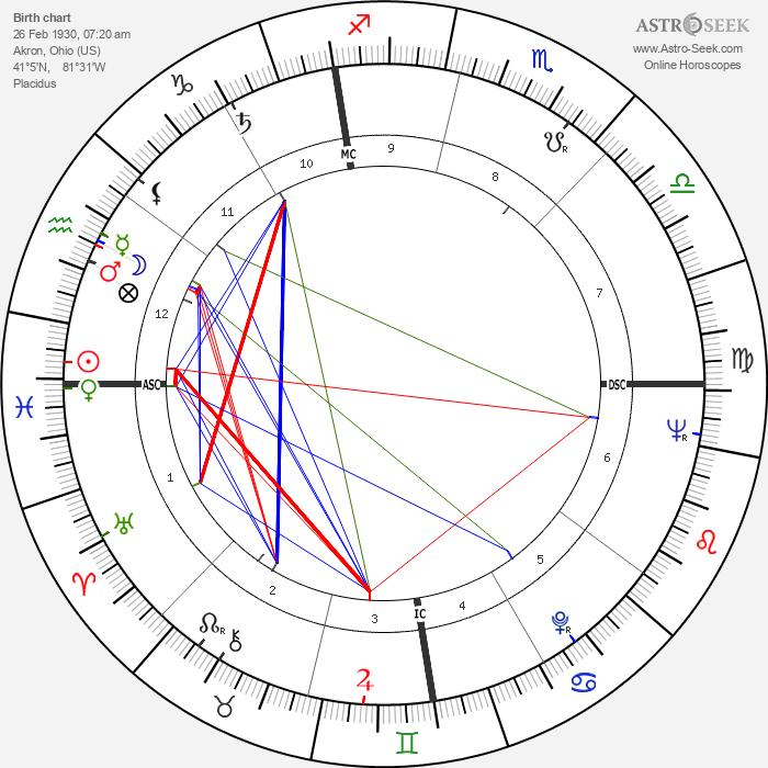 Ron Negray - Astrology Natal Birth Chart