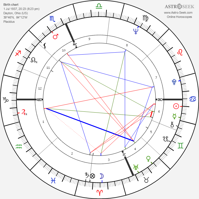 Ron Nischwitz - Astrology Natal Birth Chart