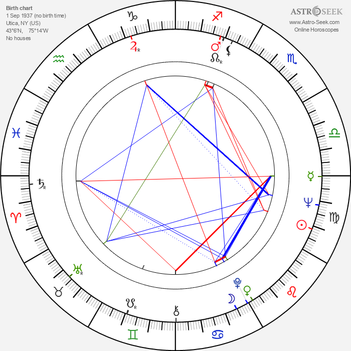 Ron O'Neal - Astrology Natal Birth Chart