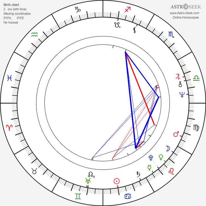 Ron Silver - Astrology Natal Birth Chart