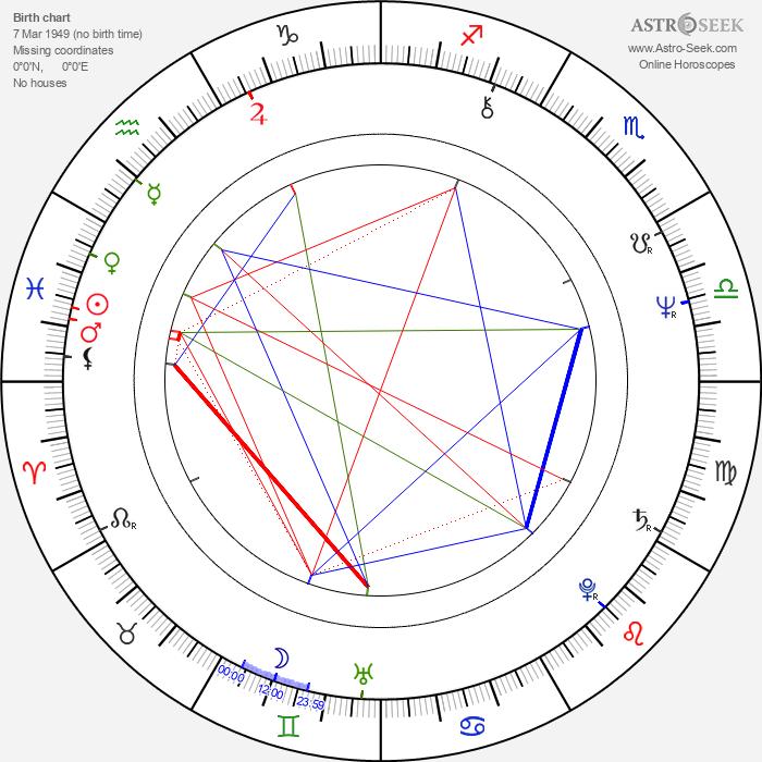 Ron Smerczak - Astrology Natal Birth Chart