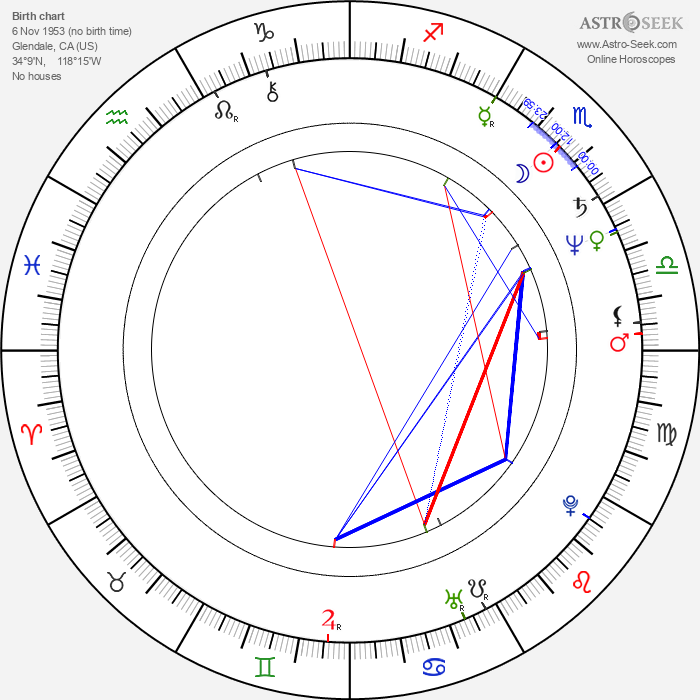 Ron Underwood - Astrology Natal Birth Chart