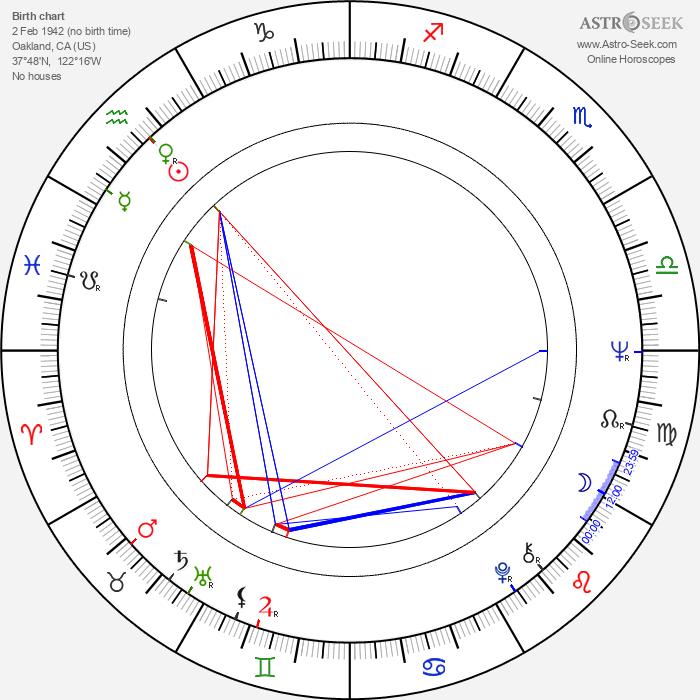 Ron Williams - Astrology Natal Birth Chart