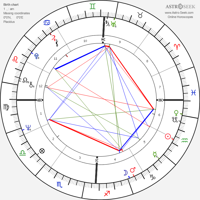Ron Woods - Astrology Natal Birth Chart