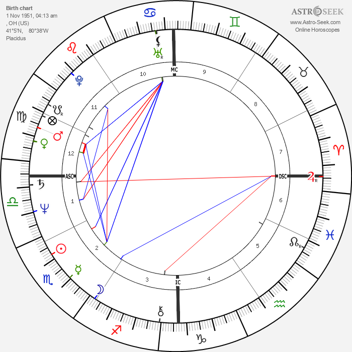 Ronald Bell - Astrology Natal Birth Chart
