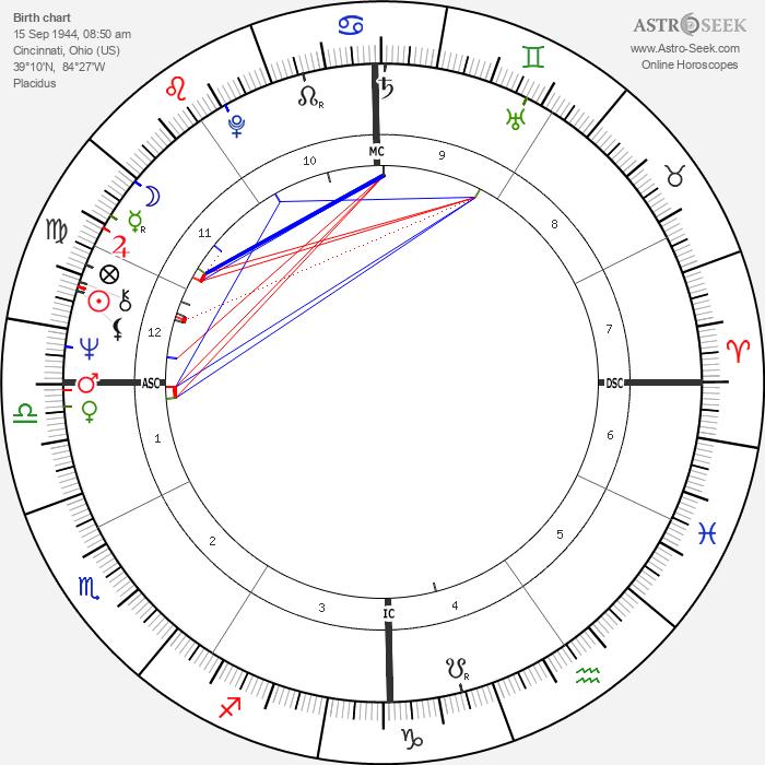 Ronald Cowen - Astrology Natal Birth Chart
