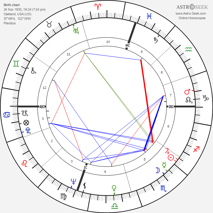 Ronald D. Dellums - Astrology Natal Birth Chart
