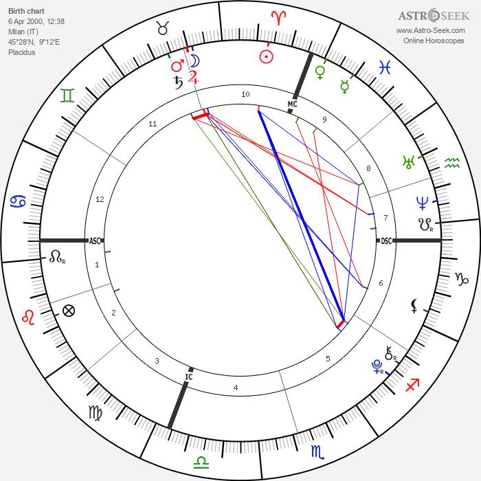 Ronald Da Lima - Astrology Natal Birth Chart