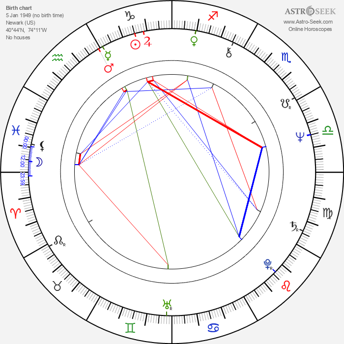 Ronald F. Maxwell - Astrology Natal Birth Chart