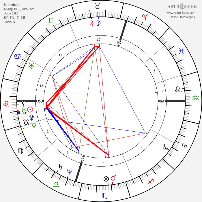 Ronald Guttman - Astrology Natal Birth Chart