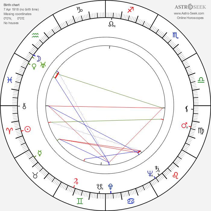 Ronald Howard - Astrology Natal Birth Chart