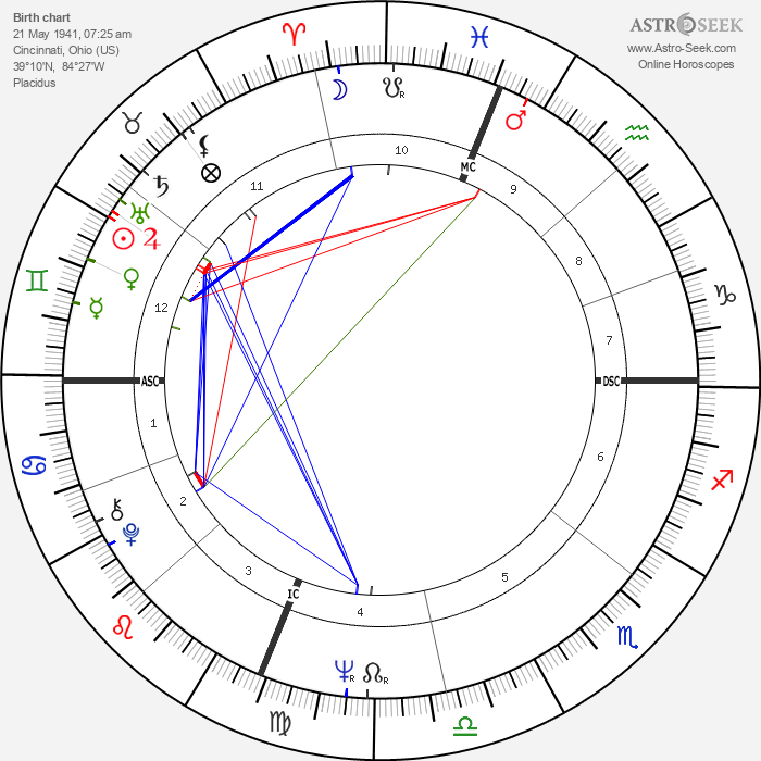 Ronald Isley - Astrology Natal Birth Chart