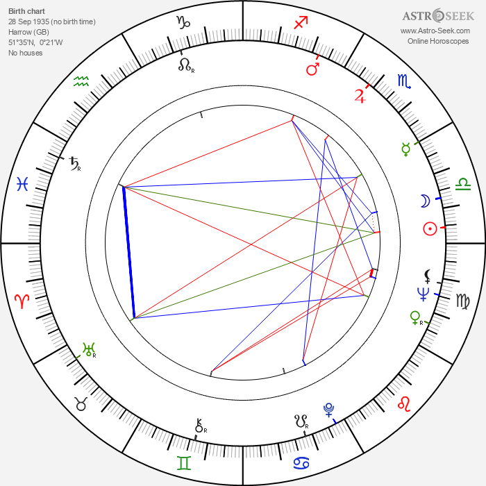 Ronald Lacey - Astrology Natal Birth Chart