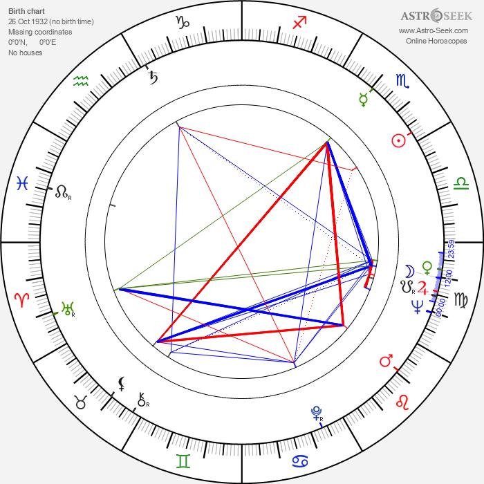 Ronald Maccone - Astrology Natal Birth Chart