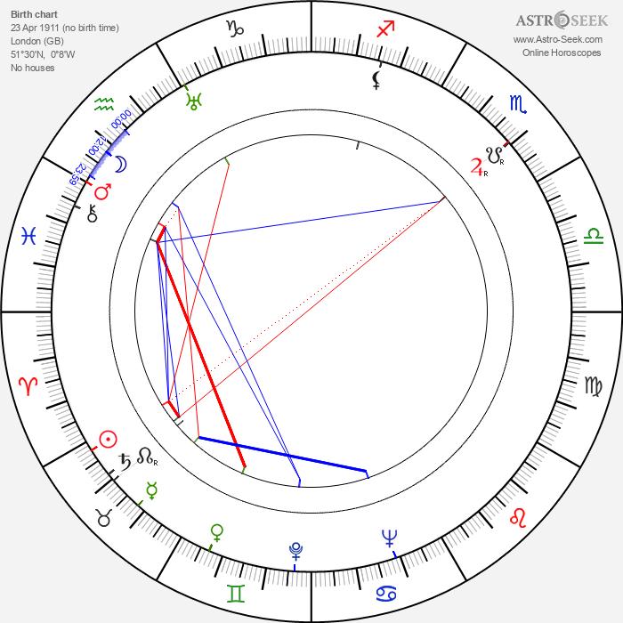 Ronald Neame - Astrology Natal Birth Chart