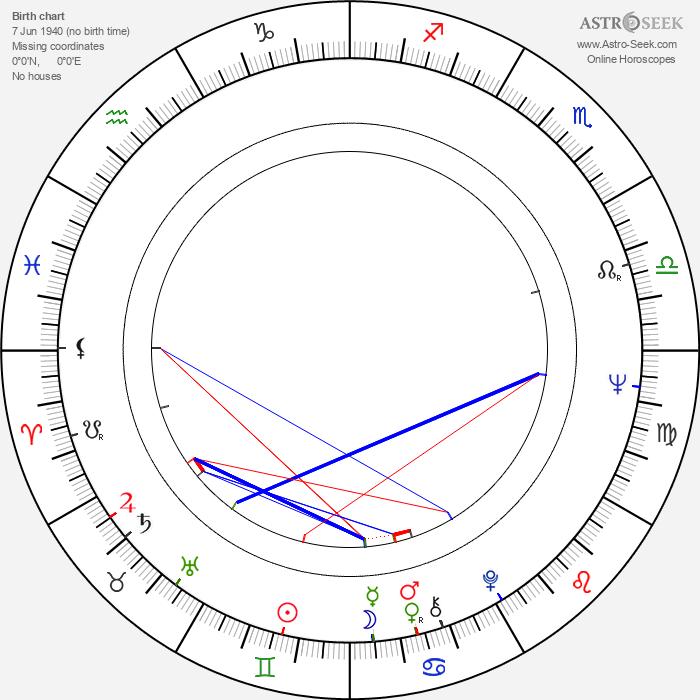 Ronald Pickup - Astrology Natal Birth Chart