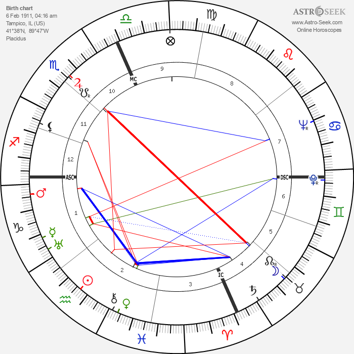 Ronald Reagan - Astrology Natal Birth Chart