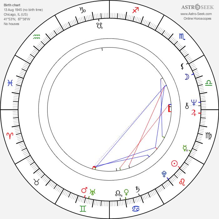 Ronald Rezac - Astrology Natal Birth Chart