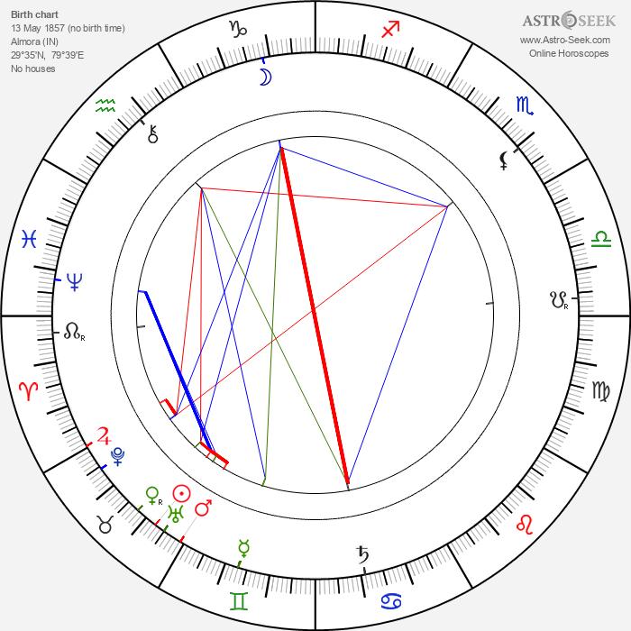 Ronald Ross - Astrology Natal Birth Chart