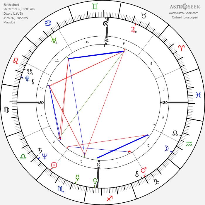 Rondi Reed - Astrology Natal Birth Chart