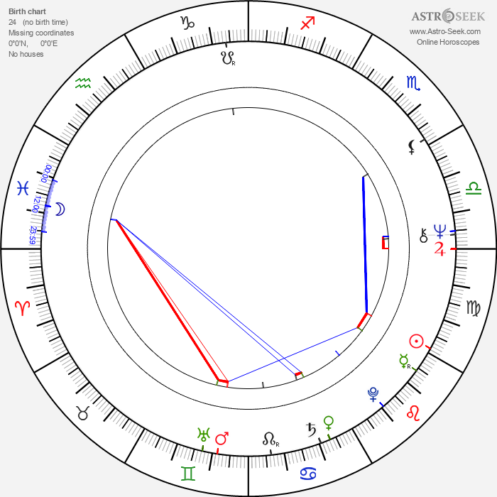 Ronee Blakley - Astrology Natal Birth Chart