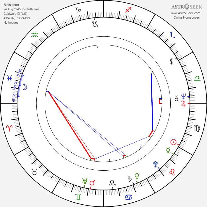 Ronee Blakley - Astrology Natal Birth Chart