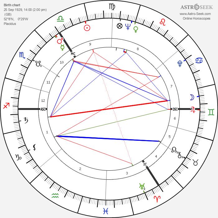Ronnie Barker - Astrology Natal Birth Chart