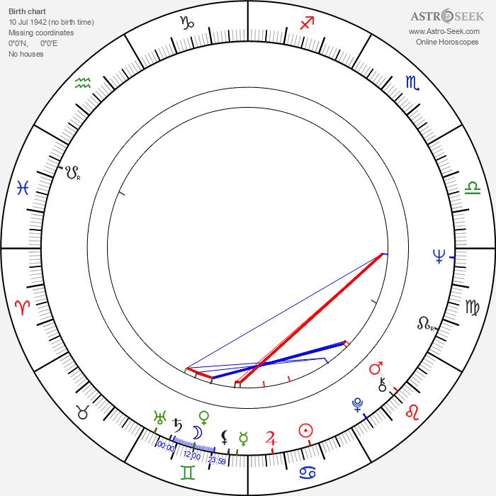 Ronnie James Dio - Astrology Natal Birth Chart