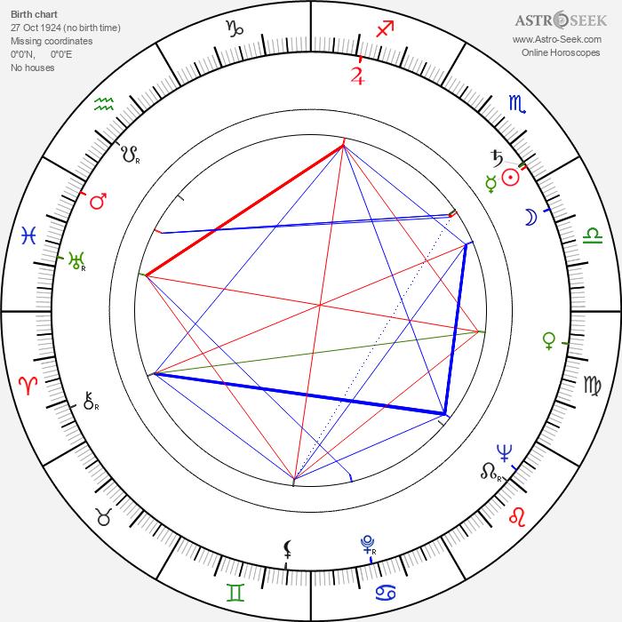 Ronnie Taylor - Astrology Natal Birth Chart