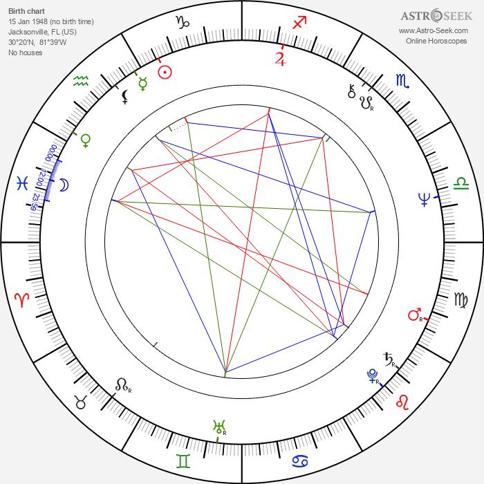 Ronnie Van Zant - Astrology Natal Birth Chart